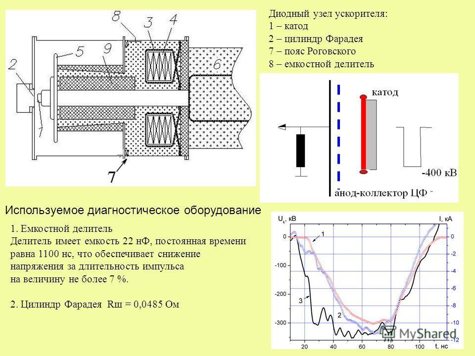30 Диодный узел ускорителя: 1 – катод 2 – цилиндр Фарадея 7 – пояс Роговского 8 – емкостной делитель 1. Емкостной делитель Делитель имеет емкость 22 нФ, постоянная времени равна 1100 нс, что обеспечивает снижение напряжения за длительность импульса н
