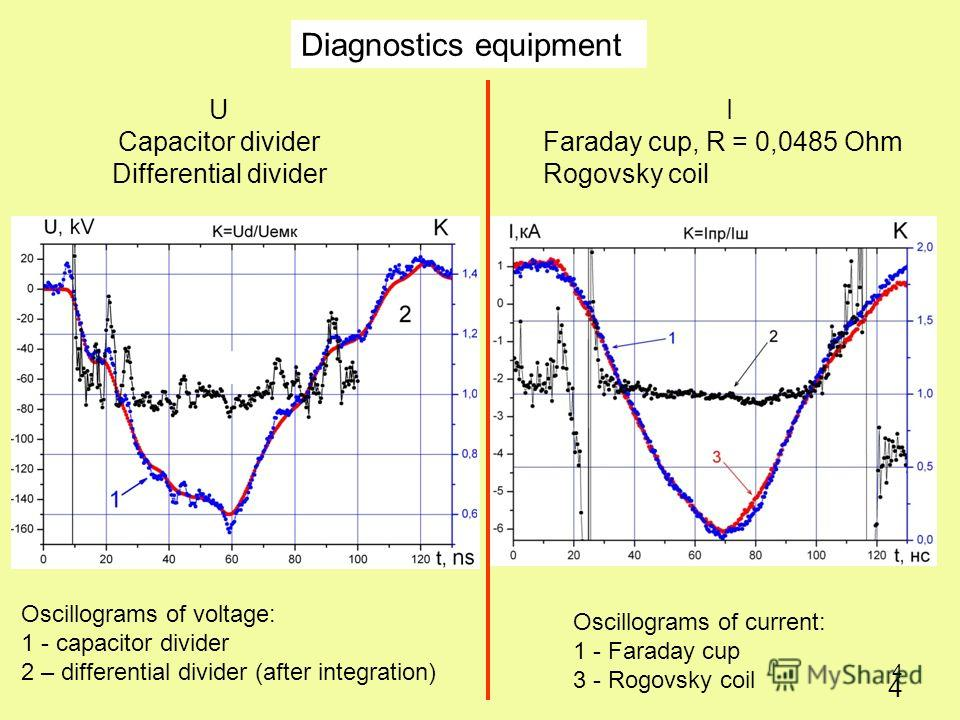 4 4 U Capacitor divider Differential divider Diagnostics equipment Oscillograms of voltage: 1 - capacitor divider 2 – differential divider (after integration) Oscillograms of current: 1 - Faraday cup 3 - Rogovsky coil I Faraday cup, R = 0,0485 Оhm Ro