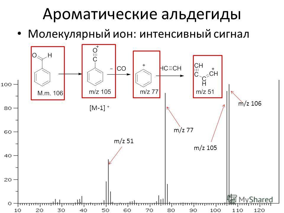 Ароматические альдегиды Молекулярный ион: интенсивный сигнал m/z 106 m/z 77 m/z 105 m/z 51 [M-1] +