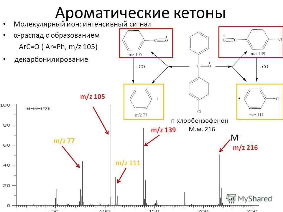 Ароматические кетоны Молекулярный ион: интенсивный сигнал α-распад с образованием ArC=O ( Ar=Ph, m/z 105) п-хлорбензофенон М.м. 216 m/z 216 M+M+ m/z 105 m/z 139 m/z 77 m/z 111 декарбонилирование