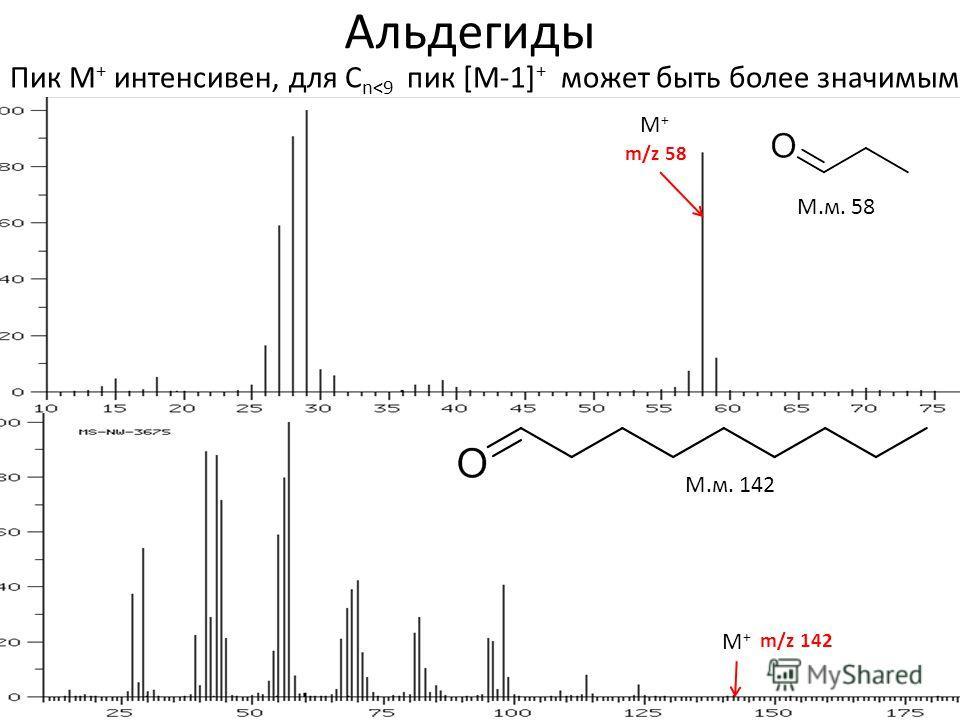 Альдегиды М.м. 142 M+M+ m/z 142 М.м. 58 M+M+ m/z 58 Пик М + интенсивен, для С n
