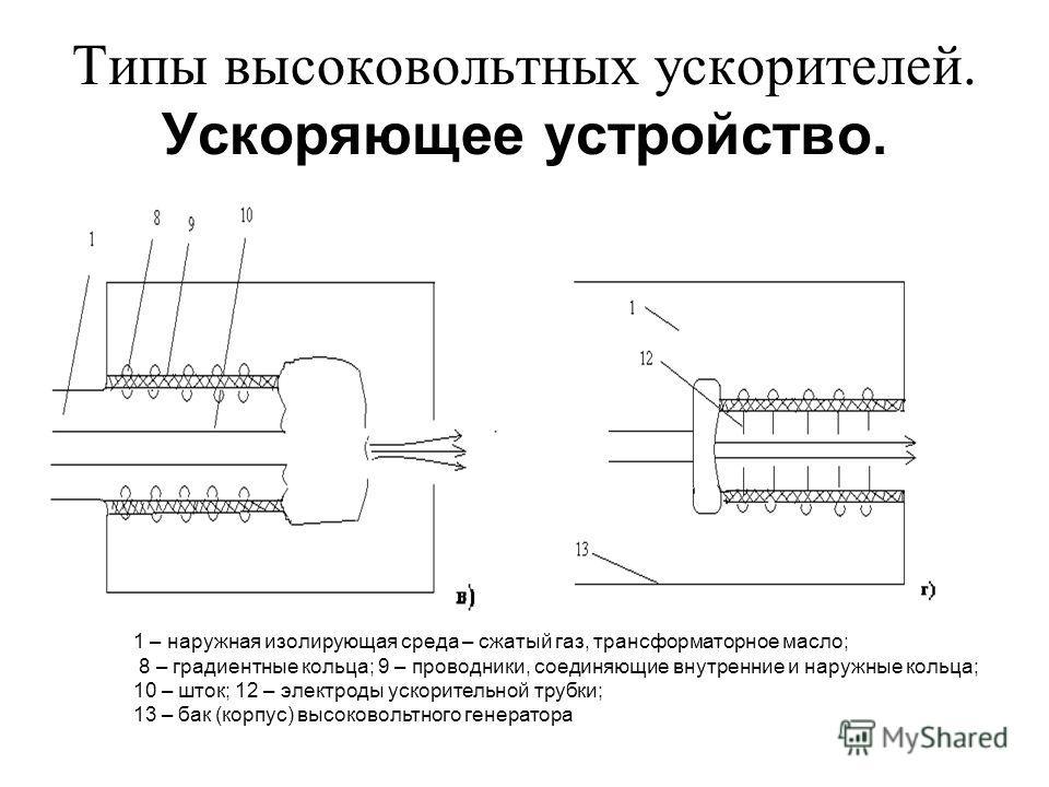 Типы высоковольтных ускорителей. Ускоряющее устройство. 1 – наружная изолирующая среда – сжатый газ, трансформаторное масло; 8 – градиентные кольца; 9 – проводники, соединяющие внутренние и наружные кольца; 10 – шток; 12 – электроды ускорительной тру