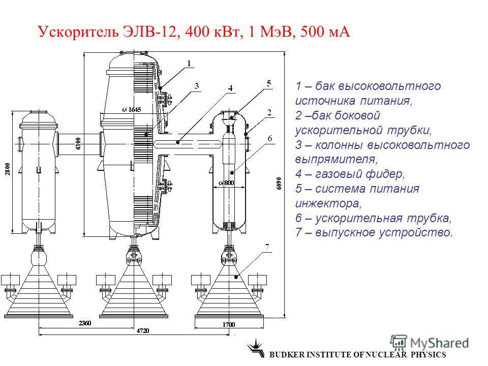 Ускоритель ЭЛВ-12, 400 кВт, 1 МэВ, 500 мА BUDKER INSTITUTE OF NUCLEAR PHYSICS 1 – бак высоковольтного источника питания, 2 –бак боковой ускорительной трубки, 3 – колонны высоковольтного выпрямителя, 4 – газовый фидер, 5 – система питания инжектора, 6