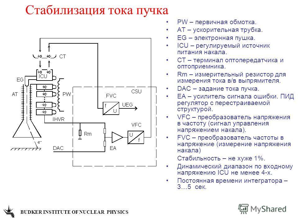 Стабилизация тока пучка PW – первичная обмотка. AT – ускорительная трубка. EG – электронная пушка. ICU – регулируемый источник питания накала. CT – терминал оптопередатчика и оптоприемника. Rm – измерительный резистор для измерения тока в/в выпрямите