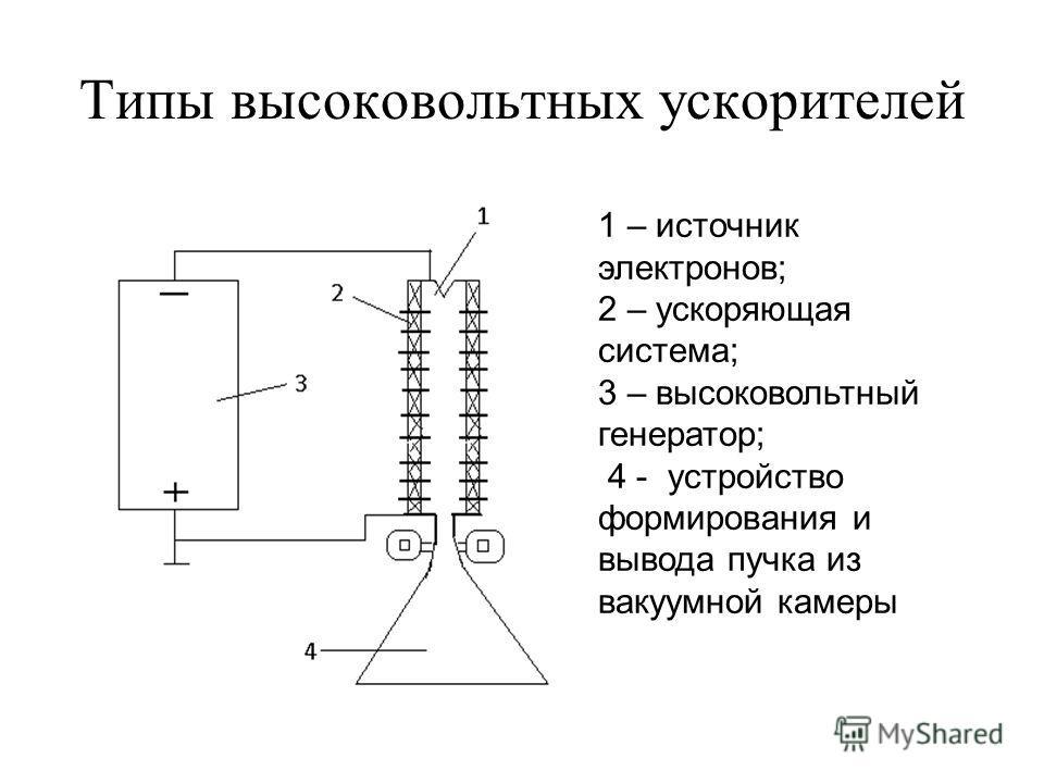 Типы высоковольтных ускорителей 1 – источник электронов; 2 – ускоряющая система; 3 – высоковольтный генератор; 4 - устройство формирования и вывода пучка из вакуумной камеры