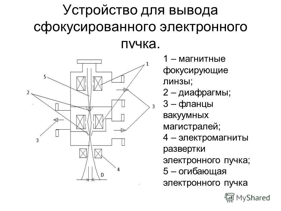 Устройство для вывода сфокусированного электронного пучка. 1 – магнитные фокусирующие линзы; 2 – диафрагмы; 3 – фланцы вакуумных магистралей; 4 – электромагниты развертки электронного пучка; 5 – огибающая электронного пучка