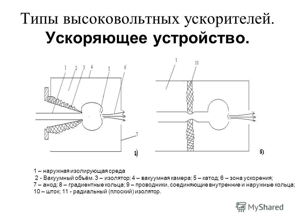 Типы высоковольтных ускорителей. Ускоряющее устройство. 1 – наружная изолирующая среда 2 - Вакуумный объём. 3 – изолятор; 4 – вакуумная камера; 5 – катод; 6 – зона ускорения; 7 – анод; 8 – градиентные кольца; 9 – проводники, соединяющие внутренние и