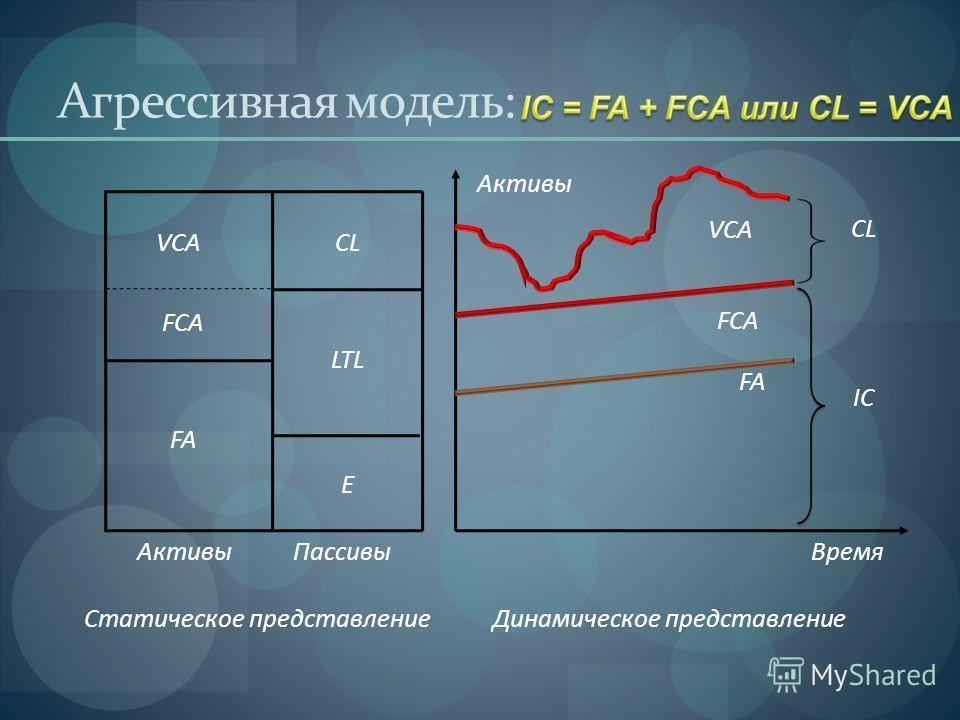 Агрессивная модель: FA FCA VCA IC CL Время Активы Пассивы Статическое представлениеДинамическое представление FA FCA VCACL E LTL