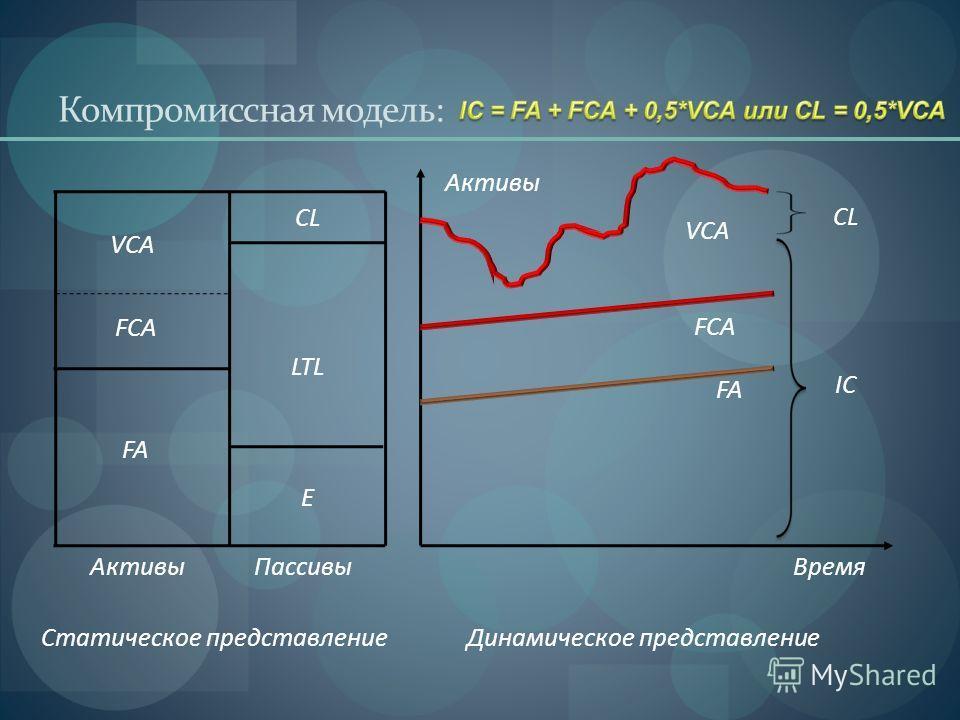 Компромиссная модель: FA FCA VCA IC CL Время Активы Пассивы Статическое представлениеДинамическое представление FA FCA VCA CL E LTL