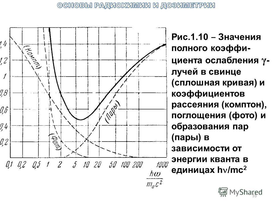 55 Рис.1.10 Значения полного коэффи- циента ослабления γ - лучей в свинце (сплошная кривая) и коэффициентов рассеяния (комптон), поглощения (фото) и образования пар (пары) в зависимости от энергии кванта в единицах h /mc 2