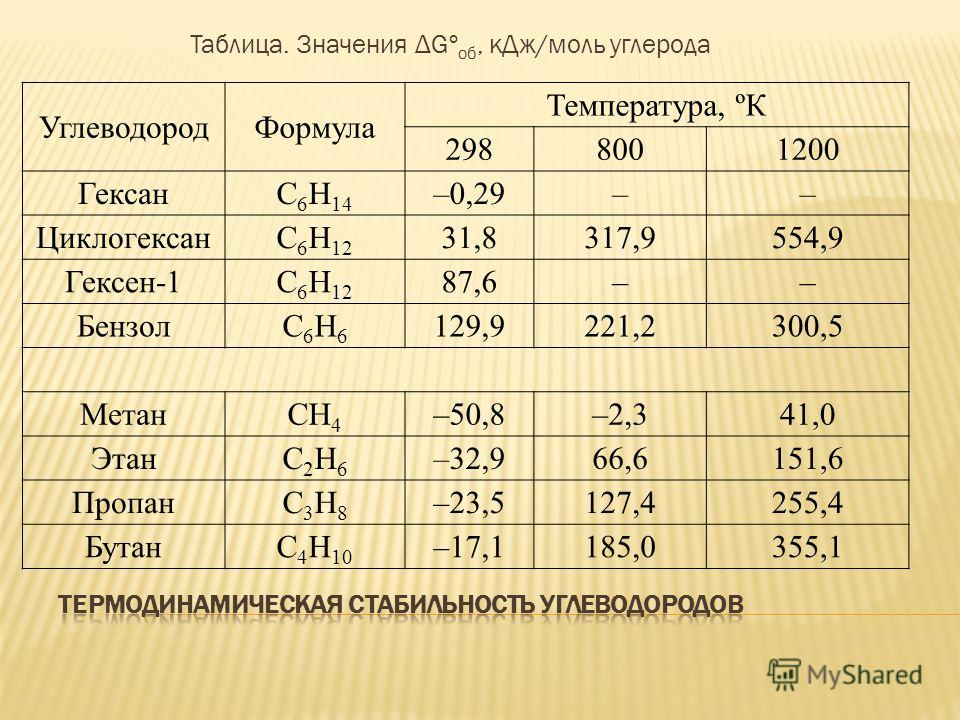 Таблица. Значения ΔGº об, кДж/моль углерода УглеводородФормула Температура, ºК 2988001200 ГексанС 6 Н 14 –0,29–– ЦиклогексанС 6 Н 12 31,8317,9554,9 Гексен-1С 6 Н 12 87,6–– БензолС6Н6С6Н6 129,9221,2300,5 МетанСН 4 –50,8–2,341,0 ЭтанС2Н6С2Н6 –32,966,61