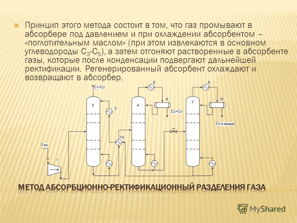 Принцип этого метода состоит в том, что газ промывают в абсорбере под давлением и при охлаждении абсорбентом – «поглотительным маслом» (при этом извлекаются в основном углеводороды С 3 -С 5 ), а затем отгоняют растворенные в абсорбенте газы, которые