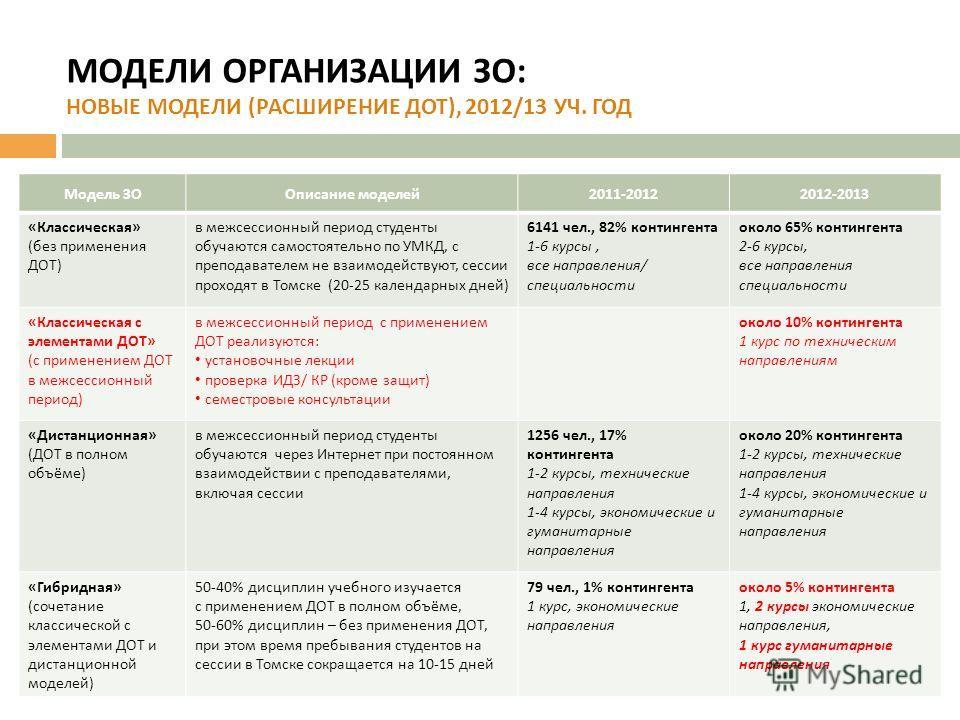 Модель ЗООписание моделей 2011-20122012-2013 « Классическая » ( без применения ДОТ ) в межсессионный период студенты обучаются самостоятельно по УМКД, с преподавателем не взаимодействуют, сессии проходят в Томске (20-25 календарных дней ) 6141 чел.,
