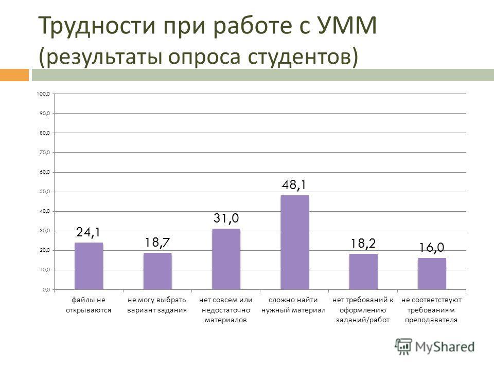 Трудности при работе с УММ ( результаты опроса студентов )