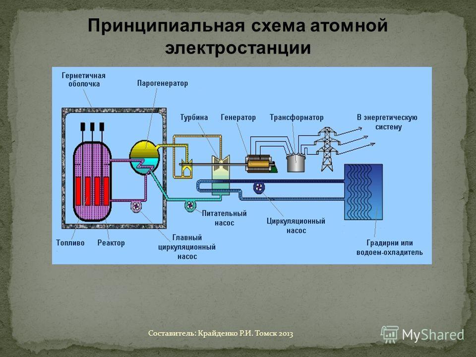 Принципиальная схема атомной электростанции Составитель: Крайденко Р.И. Томск 2013