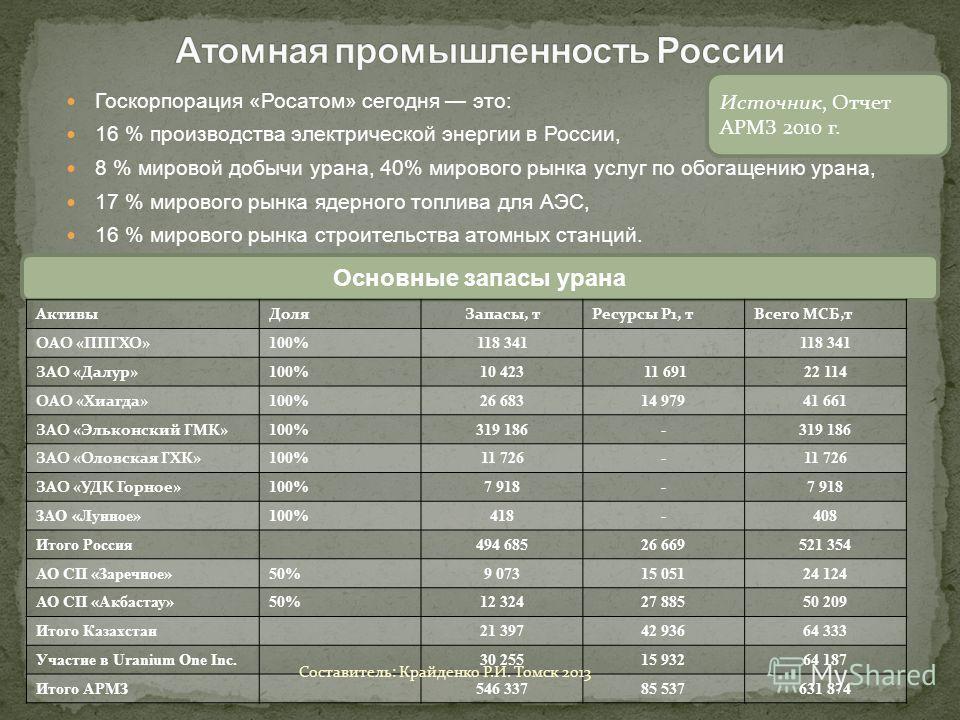 Госкорпорация «Росатом» сегодня это: 16 % производства электрической энергии в России, 8 % мировой добычи урана, 40% мирового рынка услуг по обогащению урана, 17 % мирового рынка ядерного топлива для АЭС, 16 % мирового рынка строительства атомных ста