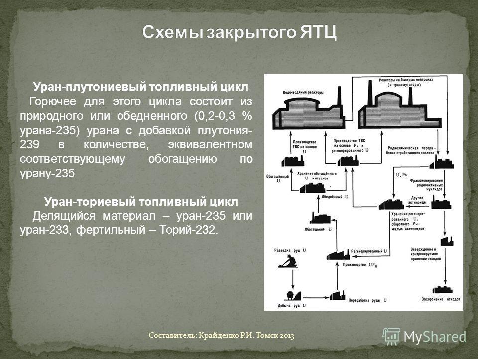 Уран-плутониевый топливный цикл Горючее для этого цикла состоит из природного или обедненного (0,2-0,3 % урана-235) урана с добавкой плутония- 239 в количестве, эквивалентном соответствующему обогащению по урану-235 Уран-ториевый топливный цикл Делящ