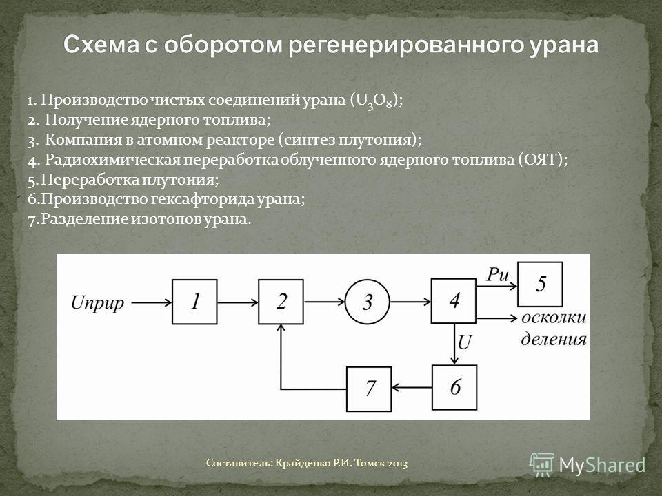 1.Производство чистых соединений урана (U 3 O 8 ); 2. Получение ядерного топлива; 3. Компания в атомном реакторе (синтез плутония); 4. Радиохимическая переработка облученного ядерного топлива (ОЯТ); 5.Переработка плутония; 6.Производство гексафторида