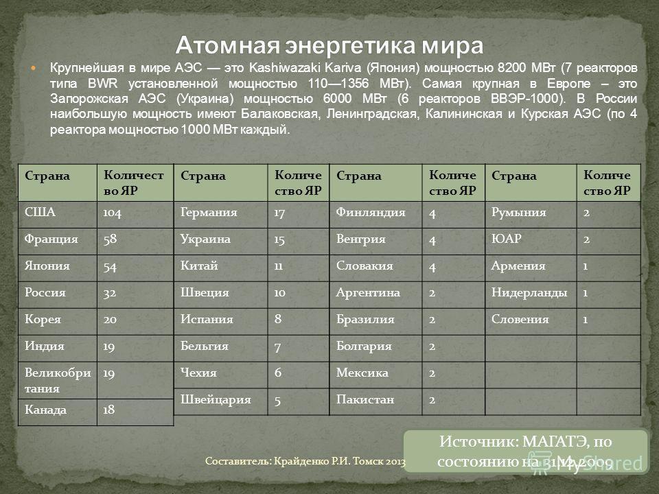 Крупнейшая в мире АЭС это Kashiwazaki Kariva (Япония) мощностью 8200 МВт (7 реакторов типа BWR установленной мощностью 1101356 МВт). Самая крупная в Европе – это Запорожская АЭС (Украина) мощностью 6000 МВт (6 реакторов ВВЭР-1000). В России наибольшу