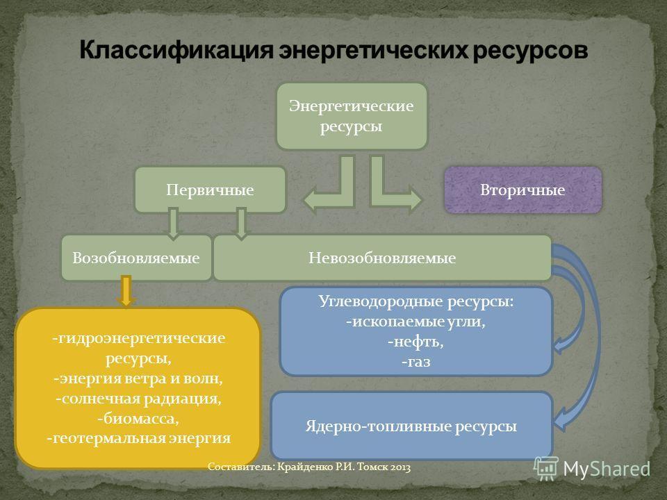 Энергетические ресурсы Первичные Вторичные ВозобновляемыеНевозобновляемые -гидроэнергетические ресурсы, -энергия ветра и волн, -солнечная радиация, -биомасса, -геотермальная энергия Ядерно-топливные ресурсы Углеводородные ресурсы: -ископаемые угли, -
