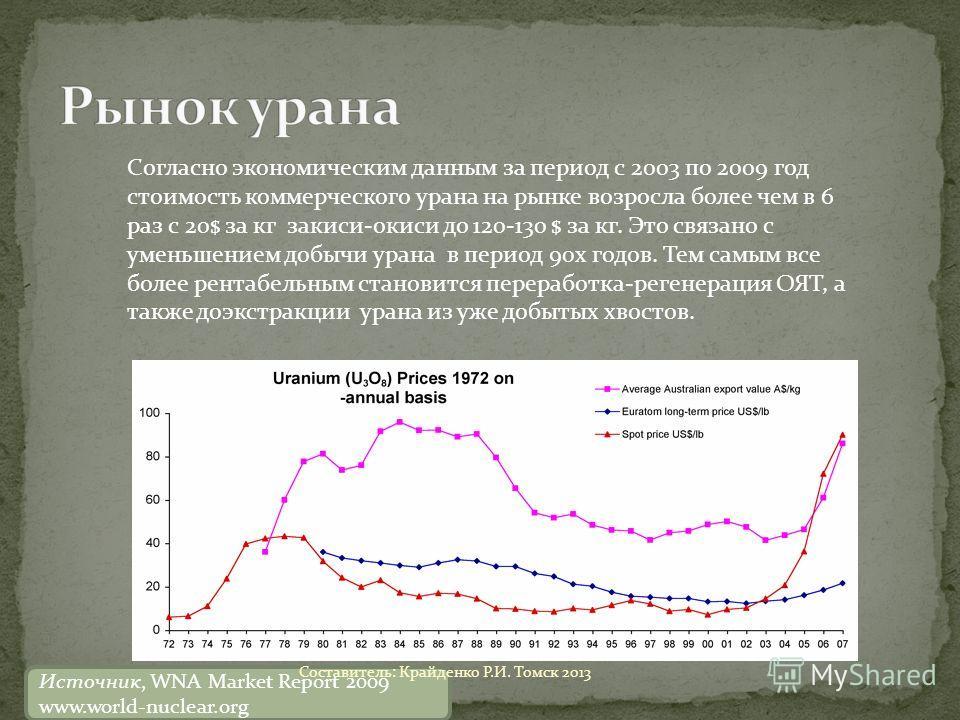 Согласно экономическим данным за период с 2003 по 2009 год стоимость коммерческого урана на рынке возросла более чем в 6 раз с 20$ за кг закиси-окиси до 120-130 $ за кг. Это связано с уменьшением добычи урана в период 90х годов. Тем самым все более р