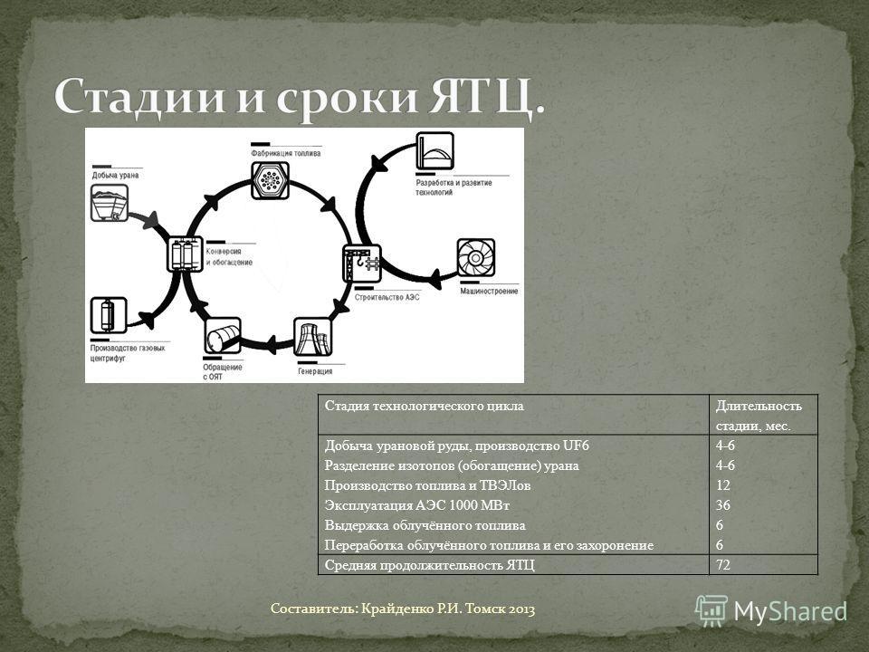 Стадия технологического цикла Длительность стадии, мес. Добыча урановой руды, производство UF6 Разделение изотопов (обогащение) урана Производство топлива и ТВЭЛов Эксплуатация АЭС 1000 МВт Выдержка облучённого топлива Переработка облучённого топлива