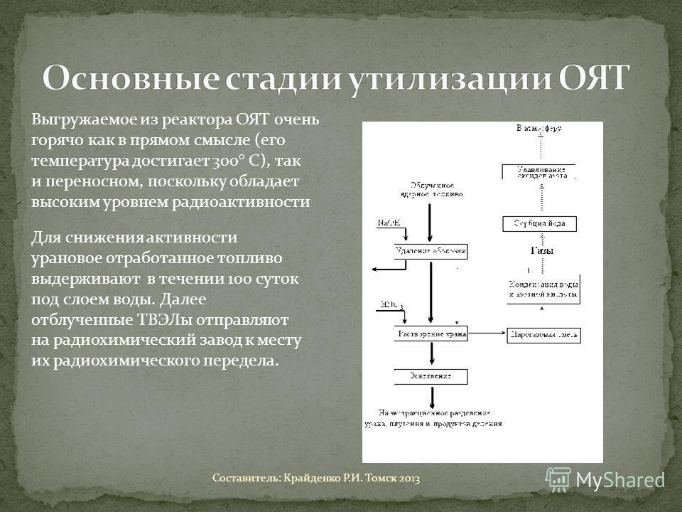 Выгружаемое из реактора ОЯТ очень горячо как в прямом смысле (его температура достигает 300° С), так и переносном, поскольку обладает высоким уровнем радиоактивности Для снижения активности урановое отработанное топливо выдерживают в течении 100 суто