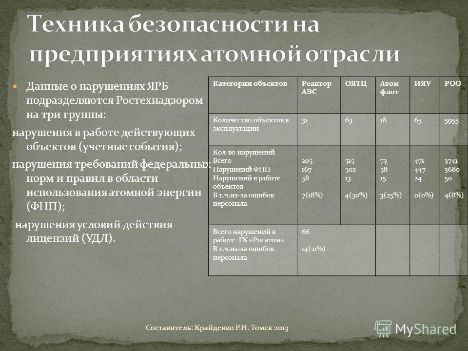 Данные о нарушениях ЯРБ подразделяются Ростехнадзором на три группы: нарушения в работе действующих объектов (учетные события); нарушения требований федеральных норм и правил в области использования атомной энергии (ФНП); нарушения условий действия л