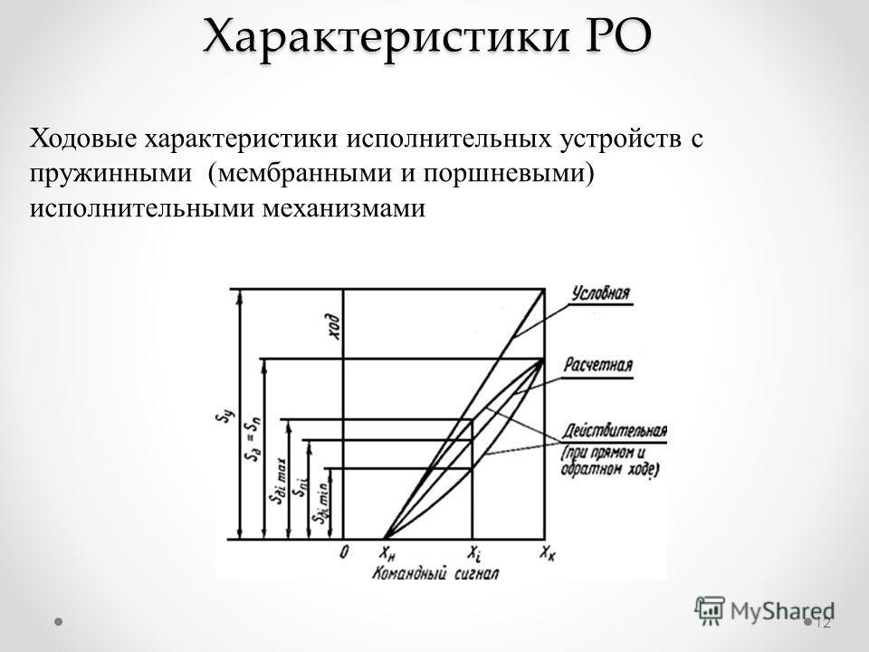 12 Ходовые характеристики исполнительных устройств с пружинными (мембранными и поршневыми) исполнительными механизмами Характеристики РО