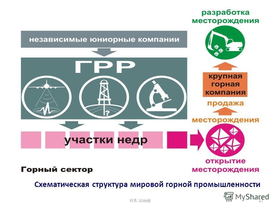 И.В. Шарф27 Схематическая структура мировой горной промышленности