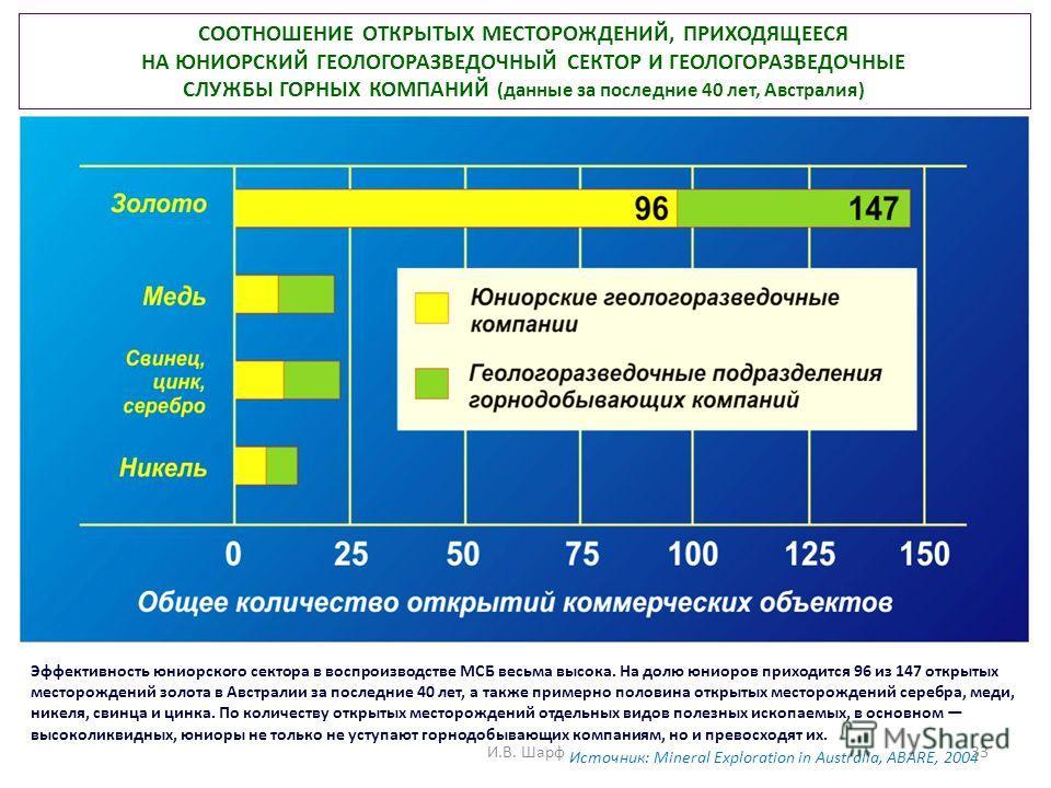 Эффективность юниорского сектора в воспроизводстве МСБ весьма высока. На долю юниоров приходится 96 из 147 открытых месторождений золота в Австралии за последние 40 лет, а также примерно половина открытых месторождений серебра, меди, никеля, свинца и