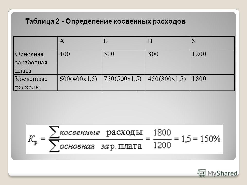 АБВS Основная заработная плата 4005003001200 Косвенные расходы 600(400х1,5)750(500х1,5)450(300х1,5)1800 Таблица 2 - Определение косвенных расходов.