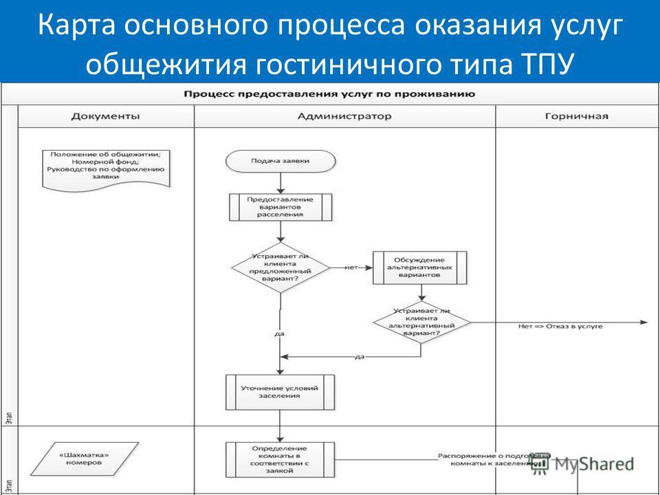 Карта основного процесса оказания услуг общежития гостиничного типа ТПУ