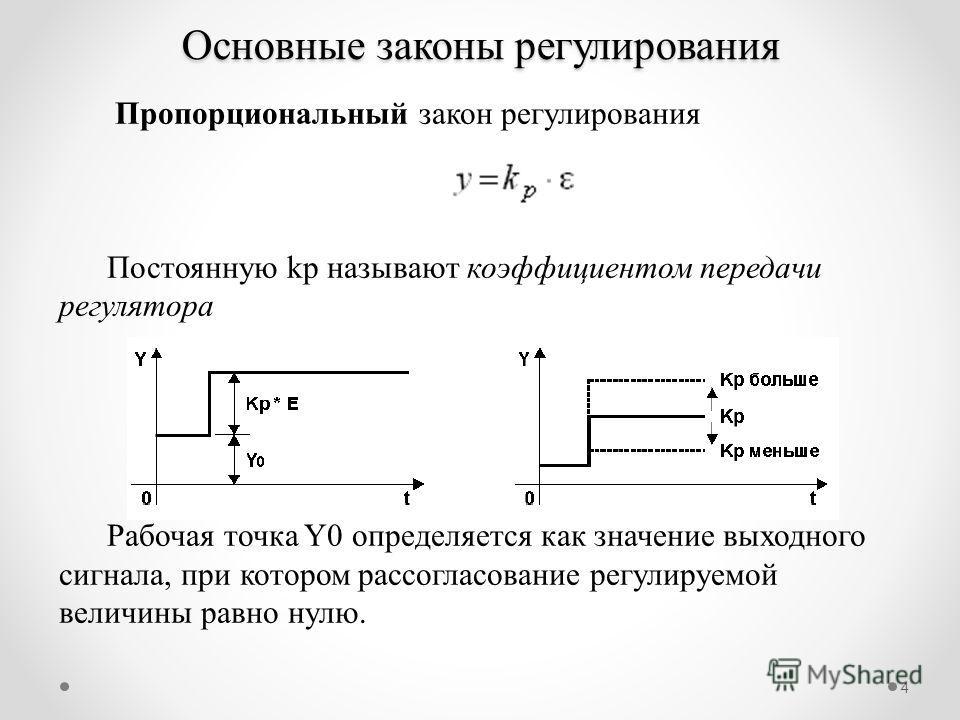 4 Основные законы регулирования Пропорциональный закон регулирования Постоянную kp называют коэффициентом передачи регулятора Рабочая точка Y0 определяется как значение выходного сигнала, при котором рассогласование регулируемой величины равно нулю.