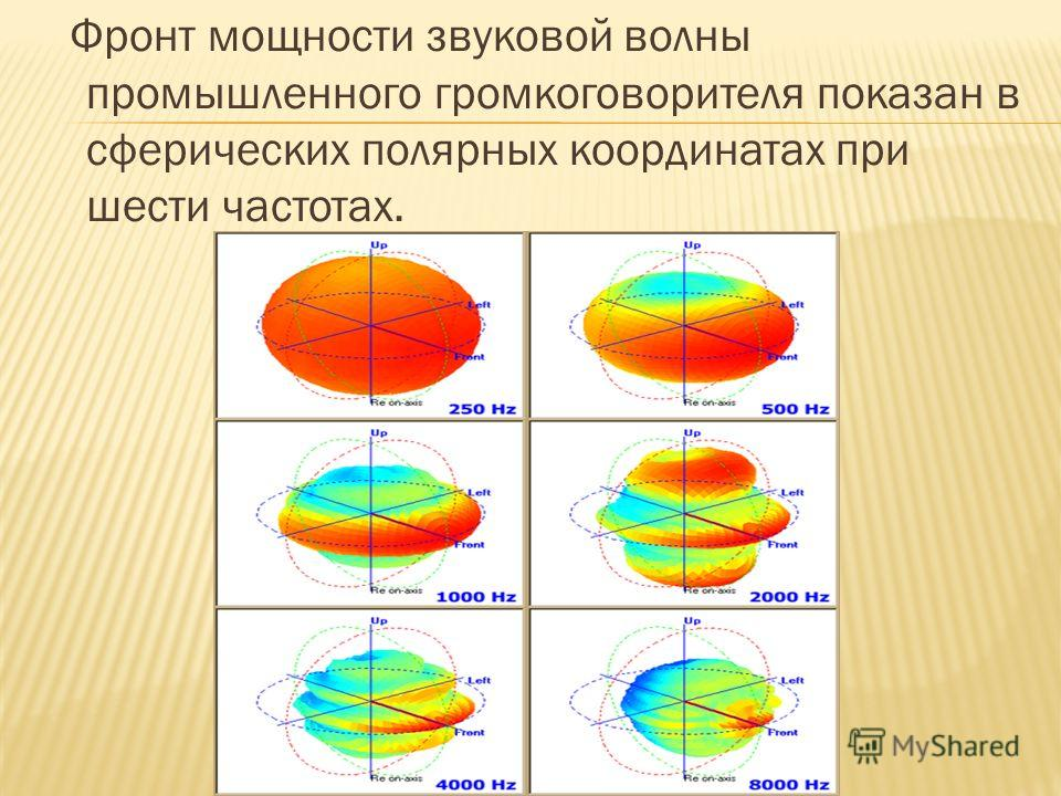Фронт мощности звуковой волны промышленного громкоговорителя показан в сферических полярных координатах при шести частотах.