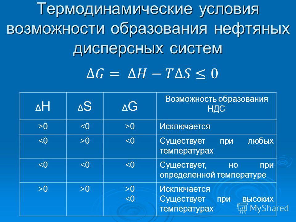 Термодинамические условия возможности образования нефтяных дисперсных систем ΔНΔН ΔSΔS ΔGΔG Возможность образования НДС >00Исключается 0