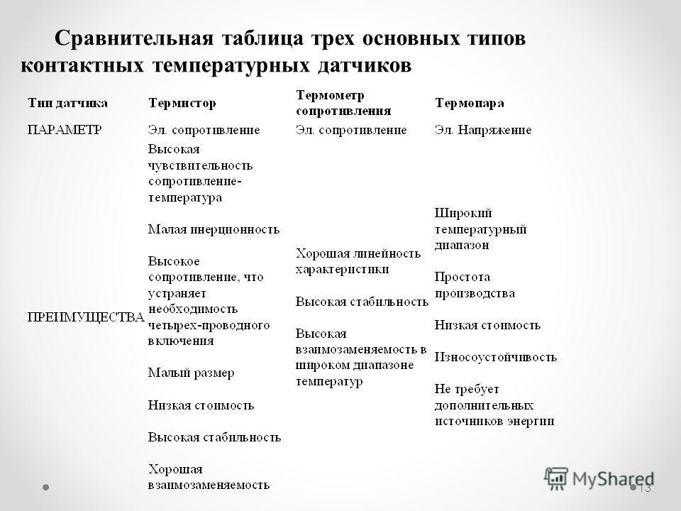 13 Сравнительная таблица трех основных типов контактных температурных датчиков
