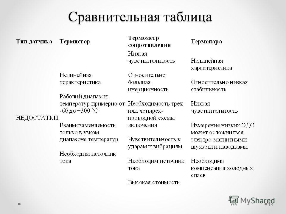 14 Сравнительная таблица