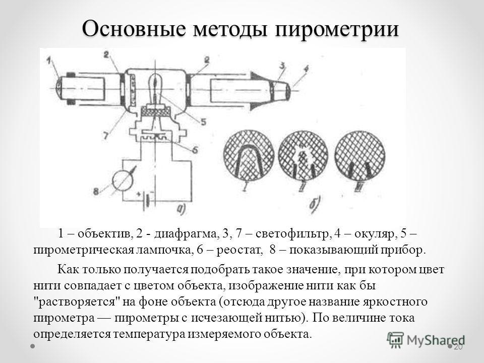20 Основные методы пирометрии 1 – объектив, 2 - диафрагма, 3, 7 – светофильтр, 4 – окуляр, 5 – пирометрическая лампочка, 6 – реостат, 8 – показывающий прибор. Как только получается подобрать такое значение, при котором цвет нити совпадает с цветом об