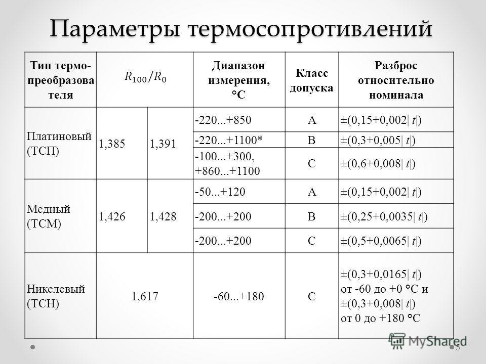 Параметры термосопротивлений Тип термо- преобразова теля Диапазон измерения, °С Класс допуска Разброс относительно номинала Платиновый (ТСП) 1,3851,391 220...+850 А±(0,15+0,002| t|) 220...+1100* B±(0,3+0,005| t|) 100...+300, +860...+1100 С±(0,6+0,008