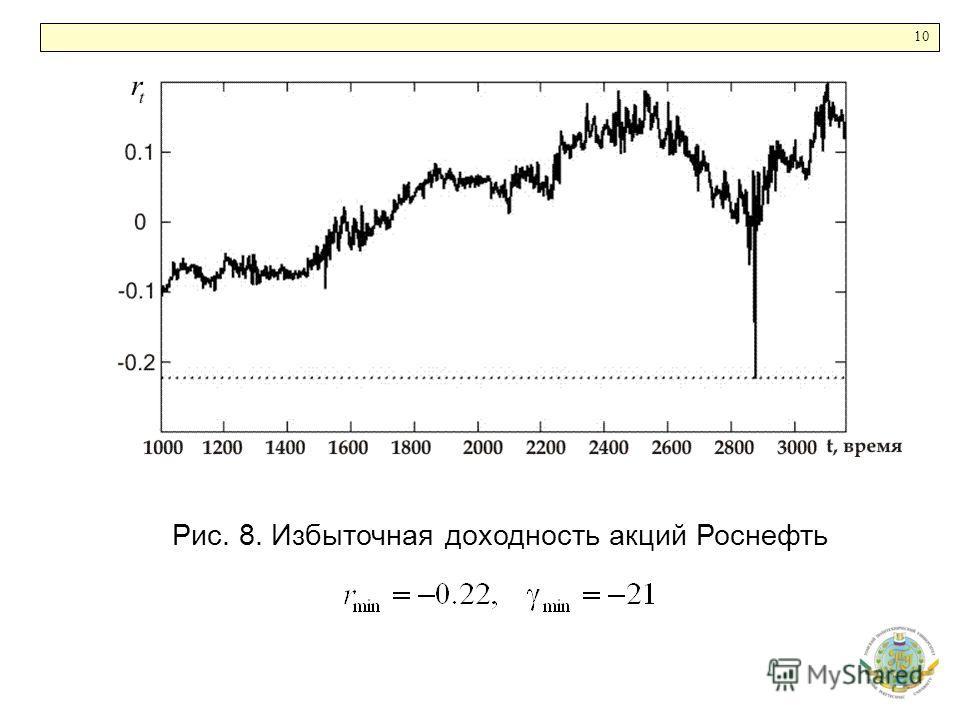 10 Рис. 8. Избыточная доходность акций Роснефть