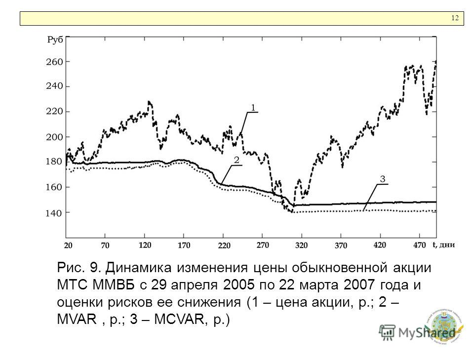 12 Рис. 9. Динамика изменения цены обыкновенной акции МТС ММВБ с 29 апреля 2005 по 22 марта 2007 года и оценки рисков ее снижения (1 – цена акции, р.; 2 – MVAR, р.; 3 – MCVAR, р.)