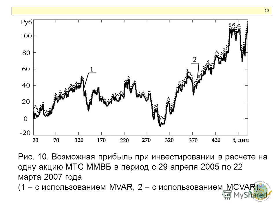 1313 Рис. 10. Возможная прибыль при инвестировании в расчете на одну акцию МТС ММВБ в период с 29 апреля 2005 по 22 марта 2007 года (1 – с использованием MVAR, 2 – с использованием MCVAR).