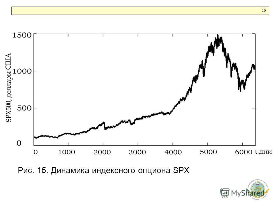 1919 Рис. 15. Динамика индексного опциона SPX