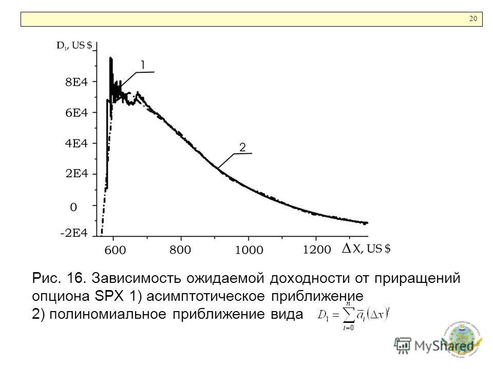 20 Рис. 16. Зависимость ожидаемой доходности от приращений опциона SPX 1) асимптотическое приближение 2) полиномиальное приближение вида