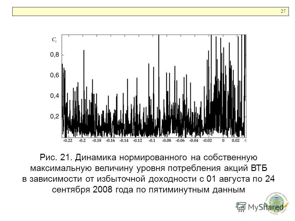 27 Рис. 21. Динамика нормированного на собственную максимальную величину уровня потребления акций ВТБ в зависимости от избыточной доходности с 01 августа по 24 сентября 2008 года по пятиминутным данным