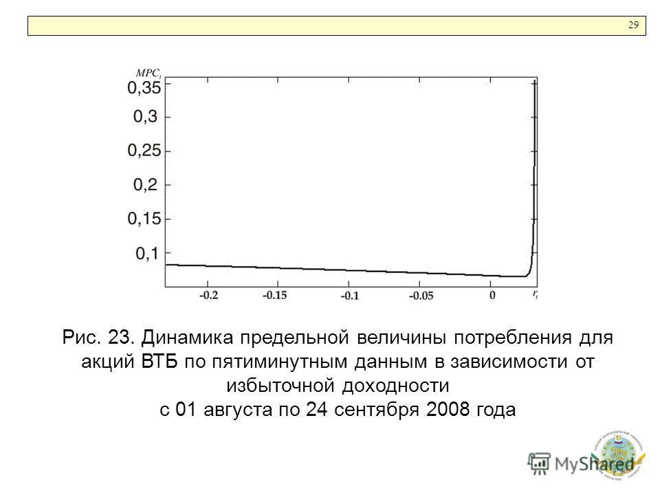 29 Рис. 23. Динамика предельной величины потребления для акций ВТБ по пятиминутным данным в зависимости от избыточной доходности с 01 августа по 24 сентября 2008 года