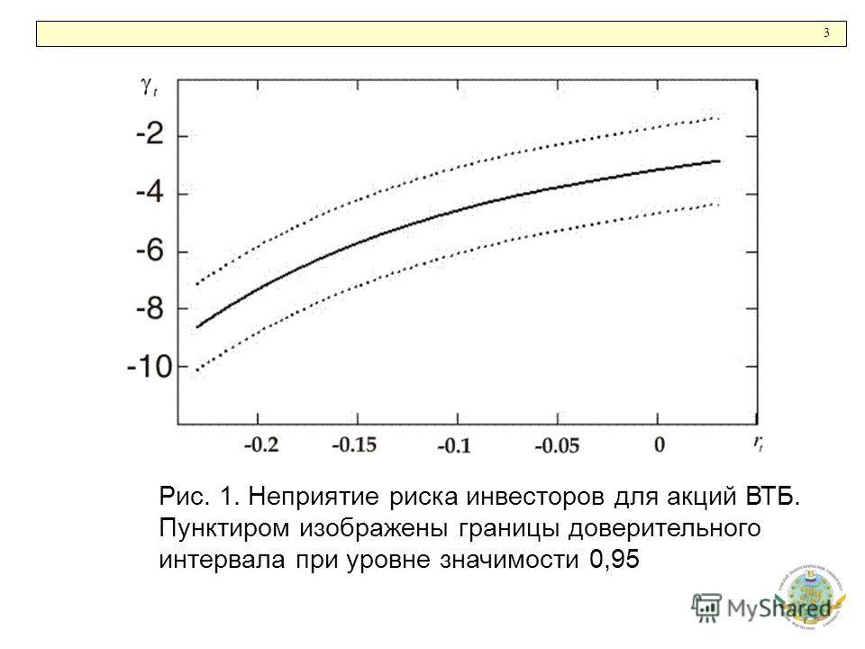 3 Рис. 1. Неприятие риска инвесторов для акций ВТБ. Пунктиром изображены границы доверительного интервала при уровне значимости 0,95