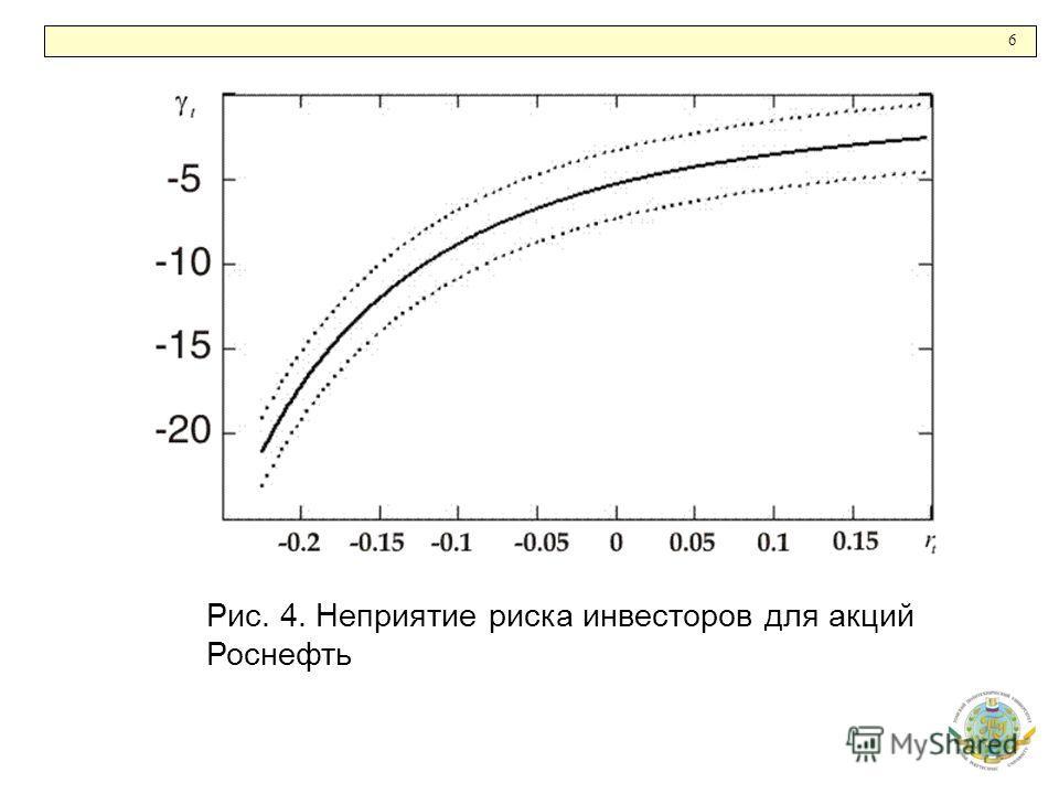 6 Рис. 4. Неприятие риска инвесторов для акций Роснефть