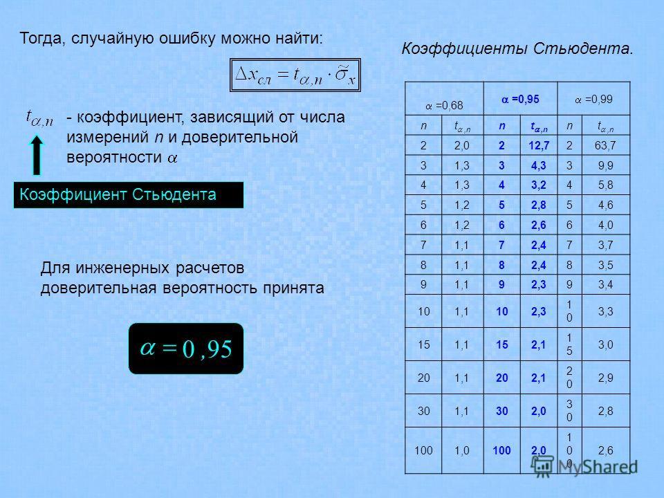 Тогда, случайную ошибку можно найти: - коэффициент, зависящий от числа измерений n и доверительной вероятности Коэффициент Стьюдента =0,68 =0,95 =0,99 nt,n n n 22,0212,7263,7 31,334,339,9 41,343,245,8 51,252,854,6 61,262,664,0 71,172,473,7 81,182,483